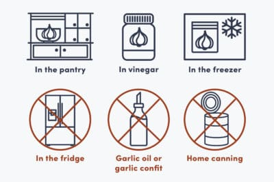 An infographic of how to store garlic showing no storage in oil