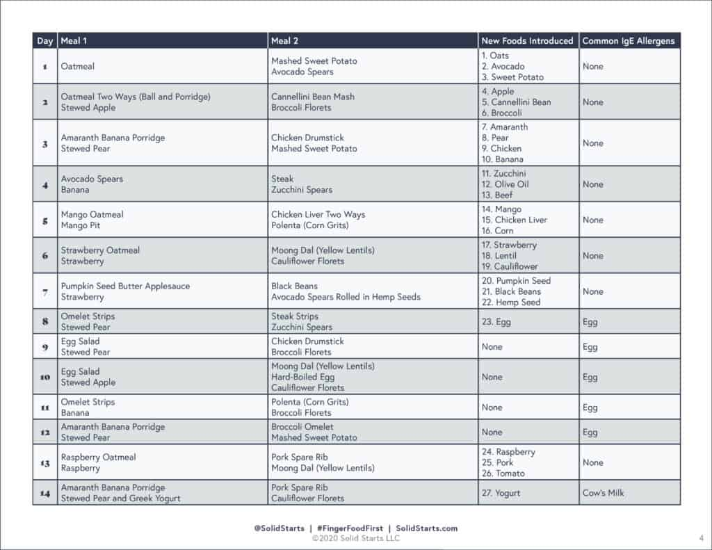 a preview of a table of menus for babies starting solids